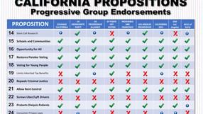 Progressive Voting Guide for the California Propositions in November 2020