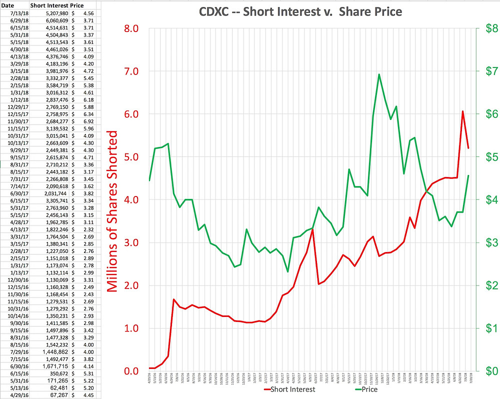 CDXC Short Interest Chart July 2018