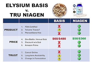 Compare Basis and Niagen.jpg