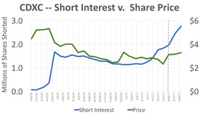 Short Interest Price Chart -- May 31