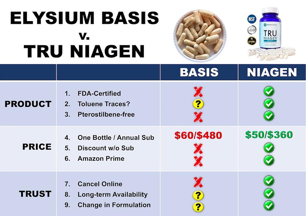 Elysium Basis and ChromaDex Niagen Comparison Chart
