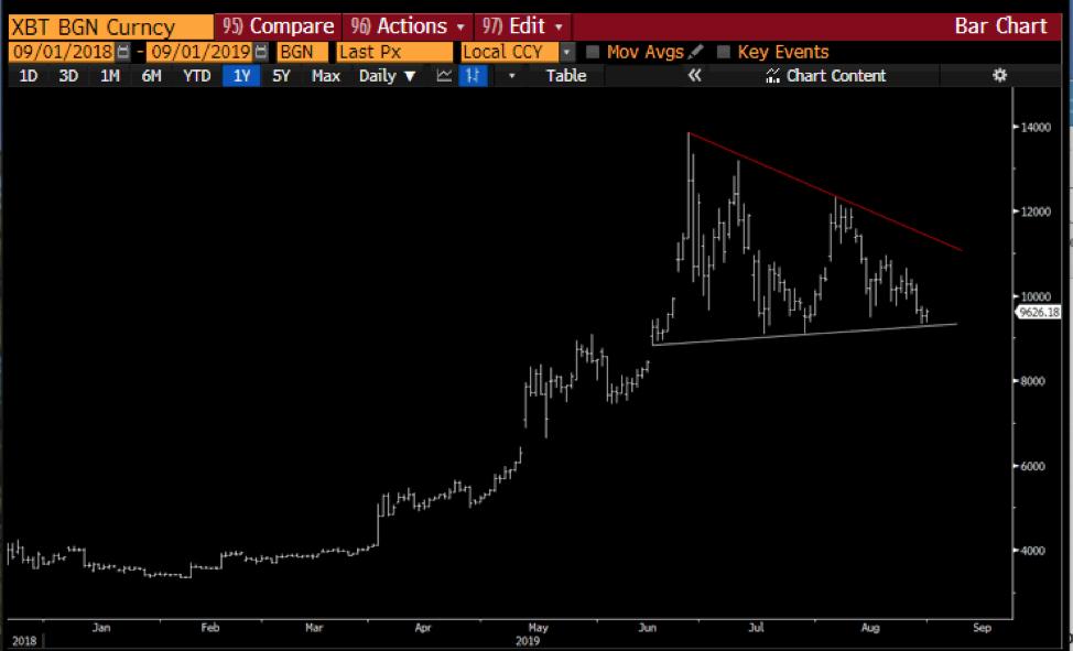 Bitcoin daily bar chart. Source: Twitter