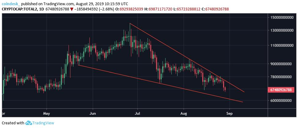 Falling wedge pattern for altcoin market cap; Source: Twitter