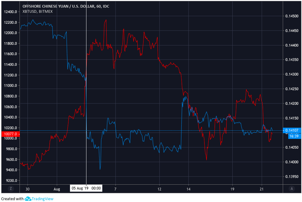 Offshore Renminbi (CNH) versus USD in blue and Bitcoin versus USD in red. Time of devaluation corresponds with the white vertical line. Source: SmartBotCoin.io