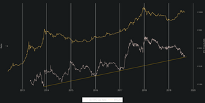 Bitcoin USD Price graphed in yellow and scaled on right. Altcoin/BTC market cap ratio graphed in white and scaled on left. Trendline for Altcoin/BTC market cap ratio charted in yellow; Source: charts.woobull.com