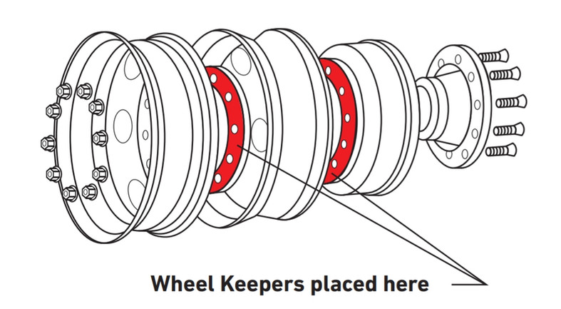 Wheel Keeper Placement