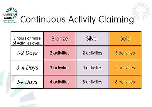 Continuous Activity Claiming.jpg