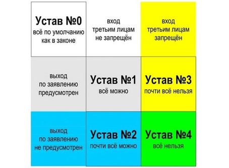 Пять типов уставов ООО