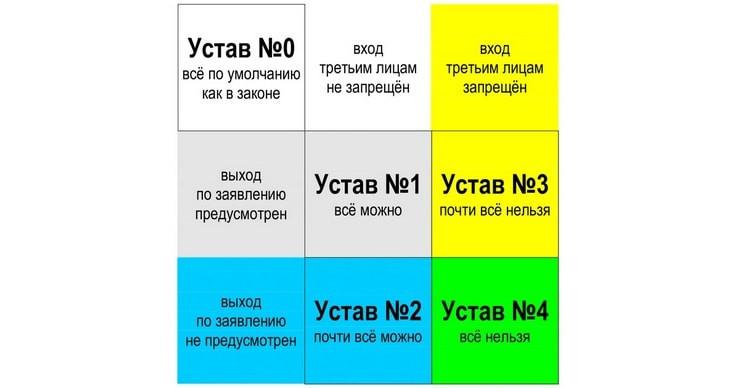 Пять типов уставов ООО. Классификация А.В.Миролюбова.