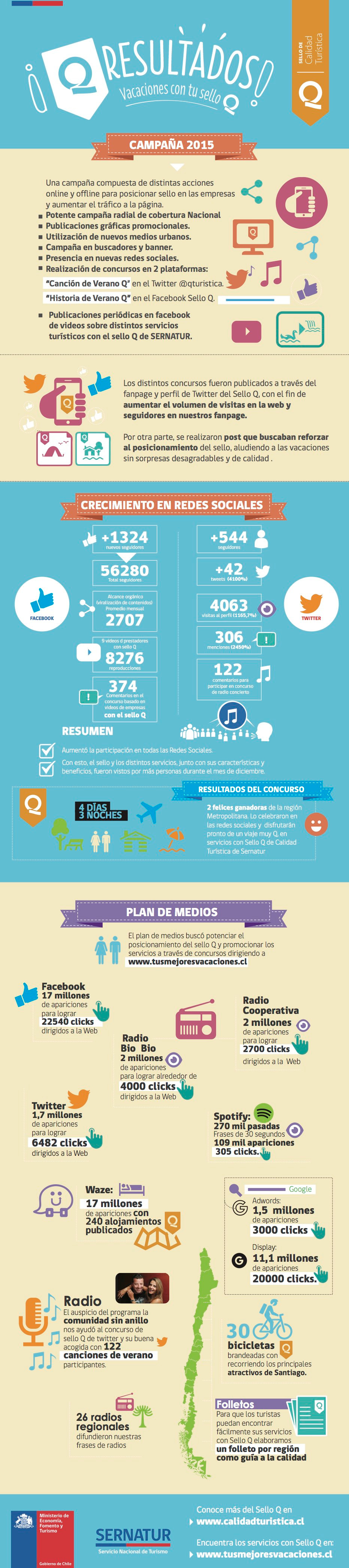 Infografía que muestra los resultados de un mes de campaña btl para el sello Q, durante el periodo de diciembre.