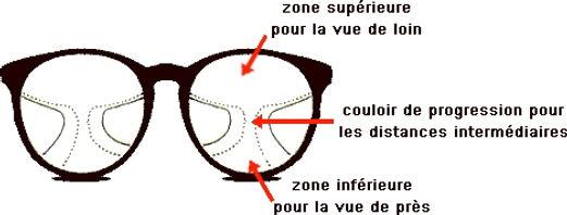 verres progressifs toulouse opticien carmes