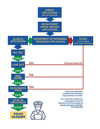 policeApplication_Process.jpg