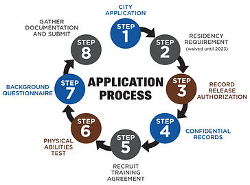 police application_process