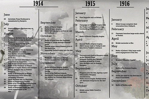 WW1 key dates Poster