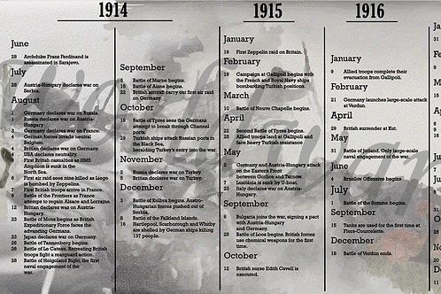WW1 key dates Download