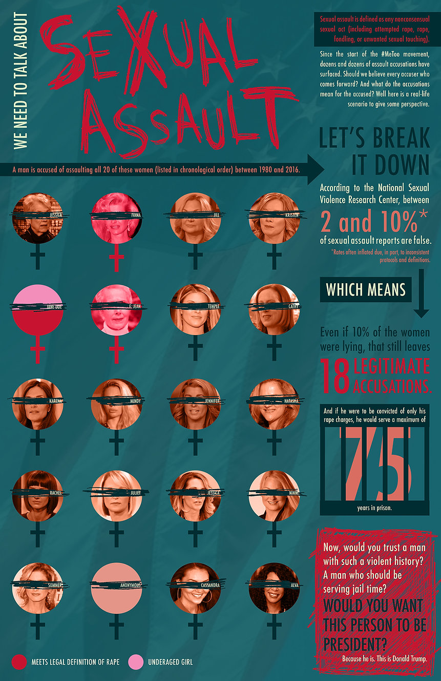 Sexual Assault Info Graphic - Student Sh