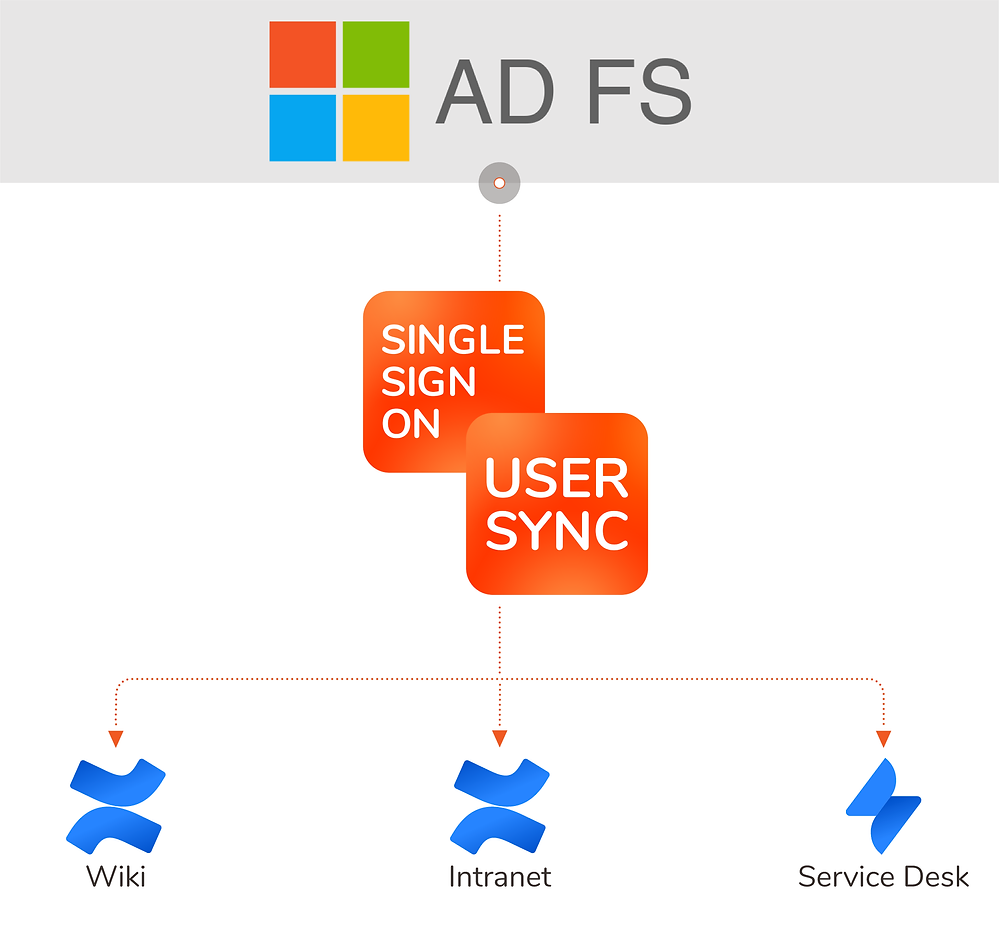 User Synchronization from ADSF to Jira and Confluence