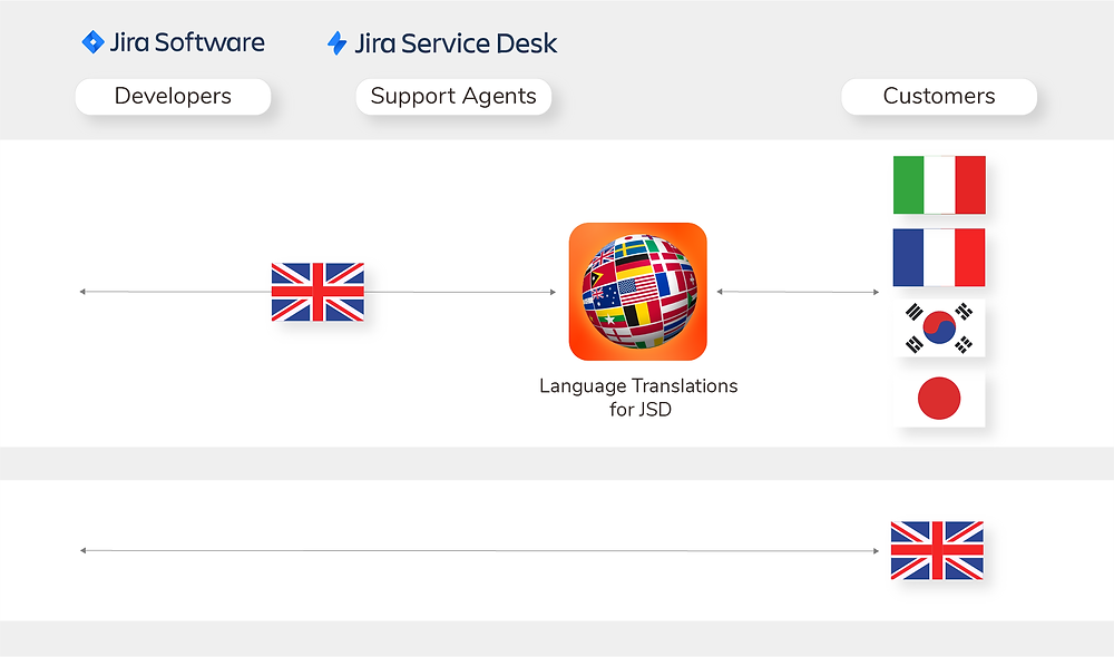 Multilingual support with Language Translations for Jira Service Desk