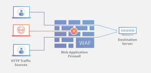 Flow of traffic filtered by a Web Application Firewall