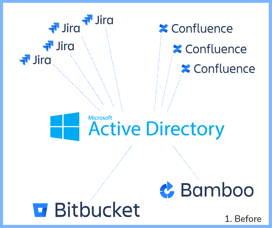 An Active Directory connected to 4 Jira instances, 3 Confluences, 1 Bitbucket and 1 Bamboo