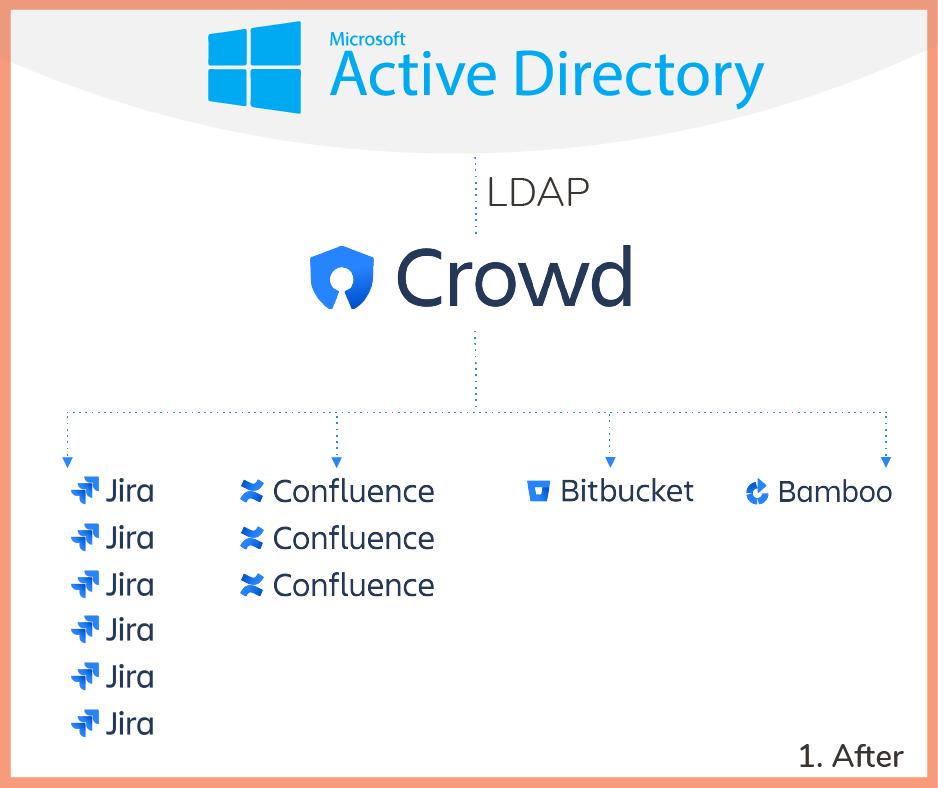 A Crowd instance centralizing users across 11 Atlassian instances