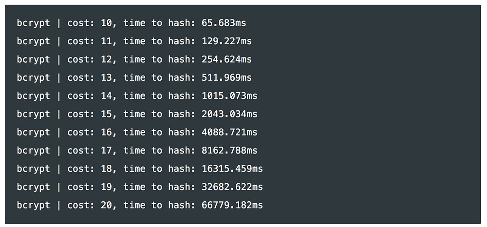 Cost and time to hash in the bcrypt method (0Auth)