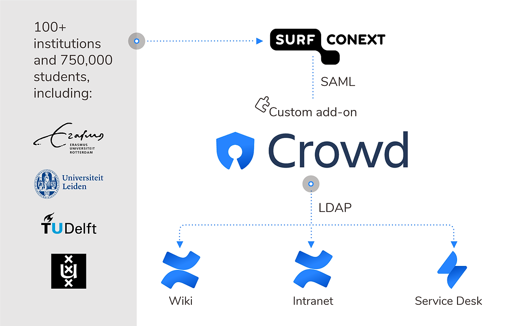 Surfnet's infrastructure with Crowd at its core