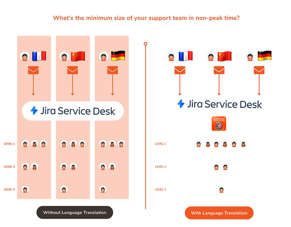 Diagram with service desk agents divided by language compared to a central pool of collaborating talent.
