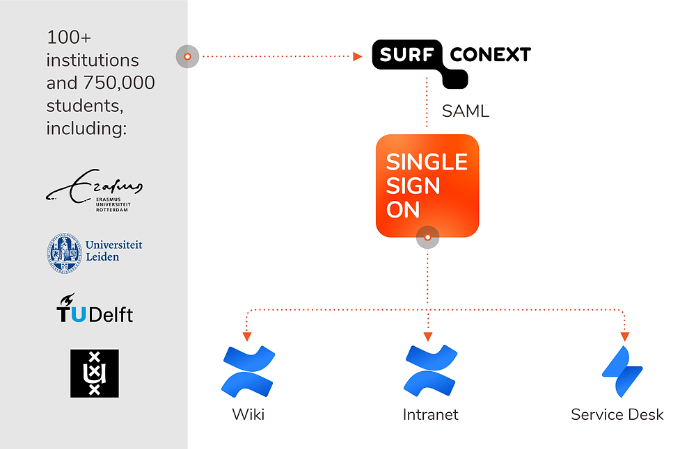 Surfnet instrastructure after the Crowd migration to SSO