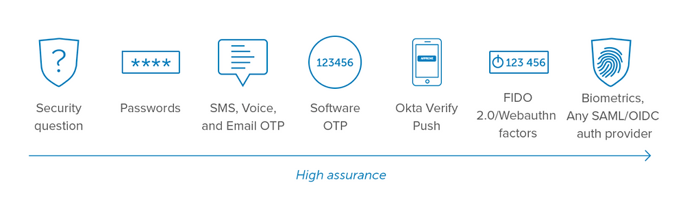 Scale of 7 authentication options from lower to higher identity assurance