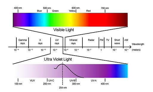 201108-Espectro da luz incluindo UV.jpg