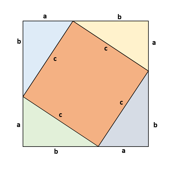 The Proof for Pythagoras' Theorem