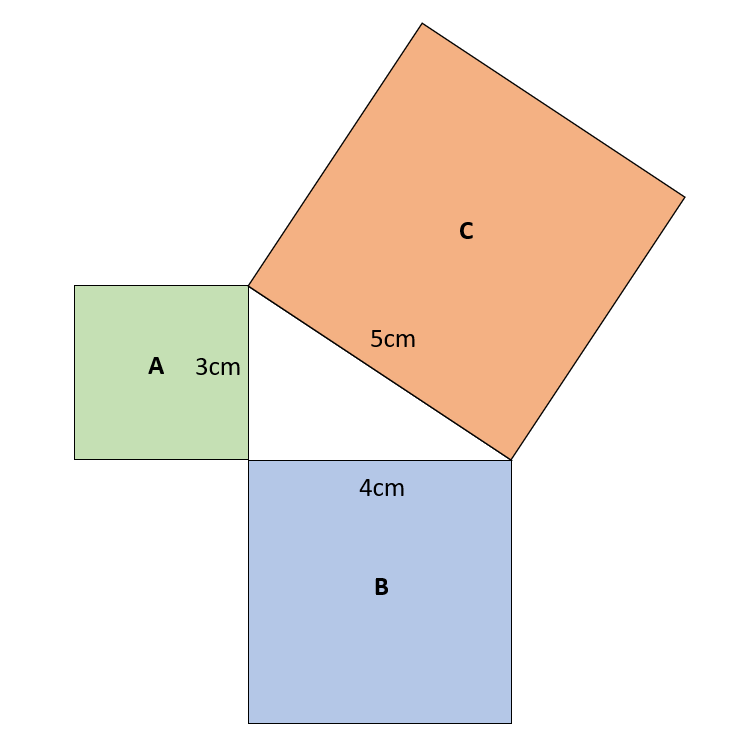 Proving Pythagorean Theorem