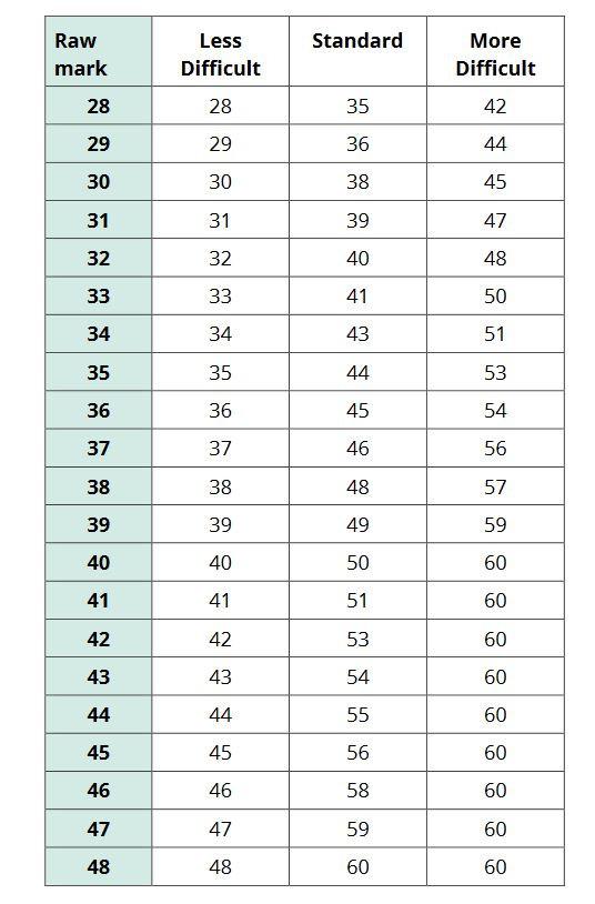 Edexcel marking grid