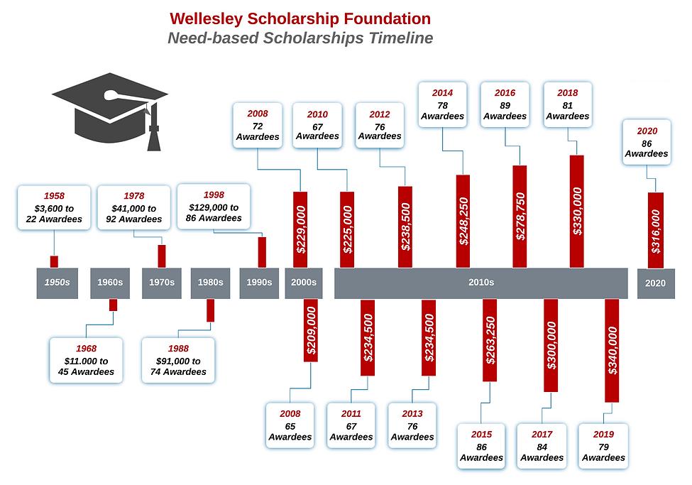 WSF Timeline 2020.png