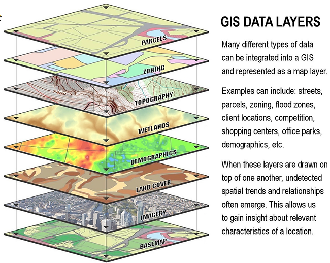 gis_layers.png