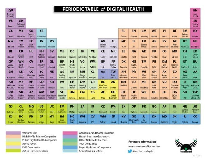 Periodic_Table_Of_Digital_health