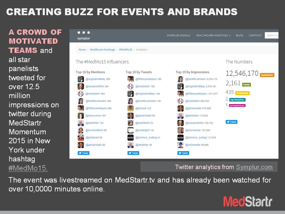 MedMo15 Buzz Data
