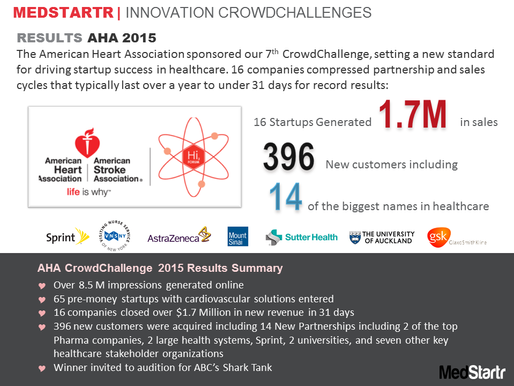 1.7 Million for Cardio Startups