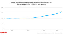 DoneDeal Car Price Index: Used Car Price inflation accelerates to 50%,  jumping a further 10%.