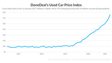 DoneDeal's Car Price Index: A car losing value as soon as it rolls off the forecourt? Not today.
