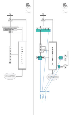 Profiling Algorithm Evolution