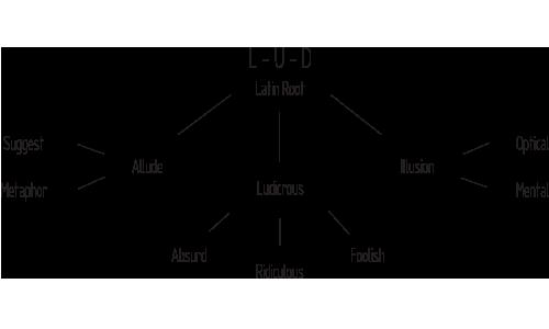 L-U-D Etimology