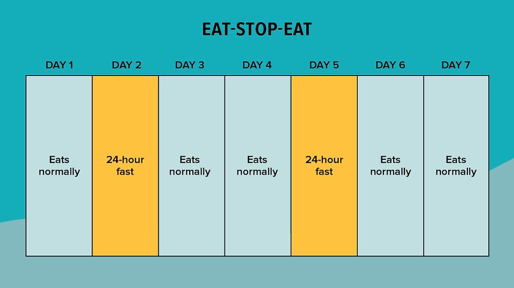 Intermittent fasting eat stop eat method