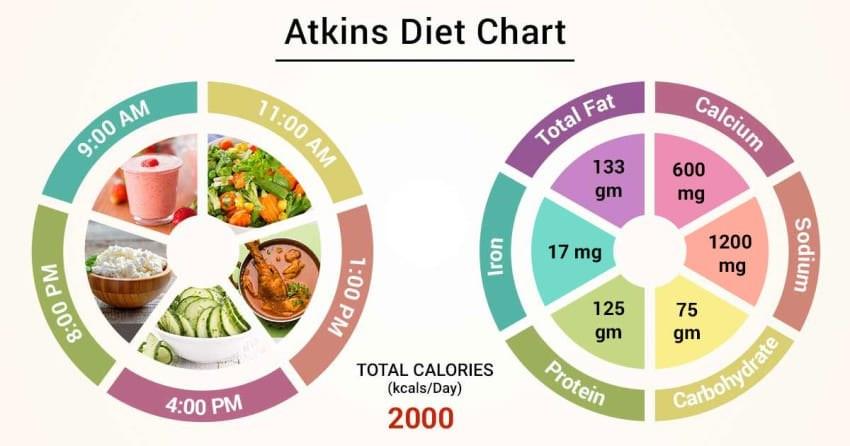 Atkins-Diet-in-marathi-nashik