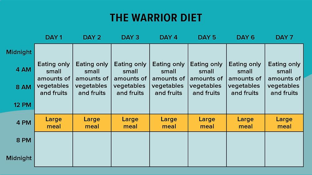 Intermittent fasting the warrior diet