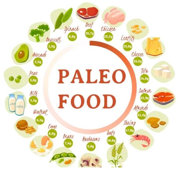 Paleo diet- weight loss diet