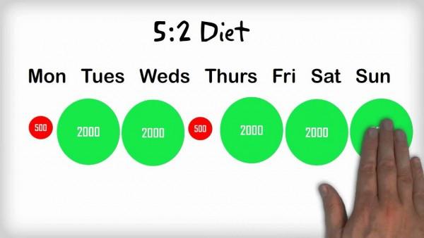 Intermittent fasting 5:2 method