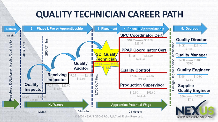 Quality Tech Career Path1.png