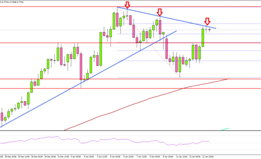 AUD/USD Holds Strong, Oil Price Rallies Further